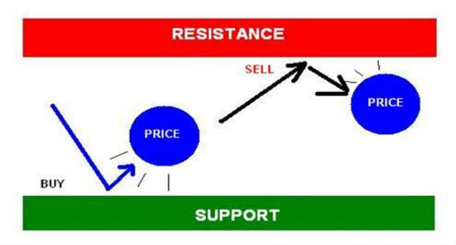 Belajar forex support dan resistance