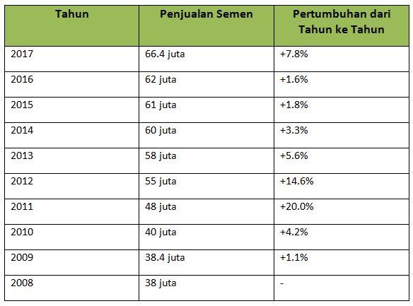 Penjualan Semen di Indonesia Naik